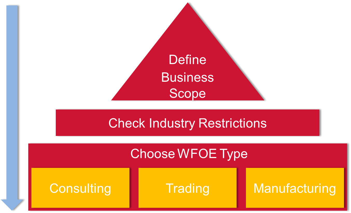 china wfoe registration guide